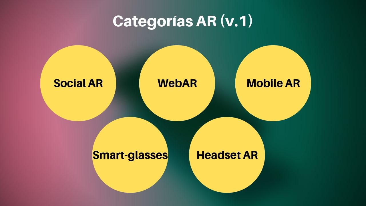 categorias realidad aumentada