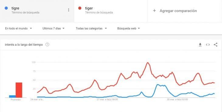 google trends tigre 3d realidad aumentada